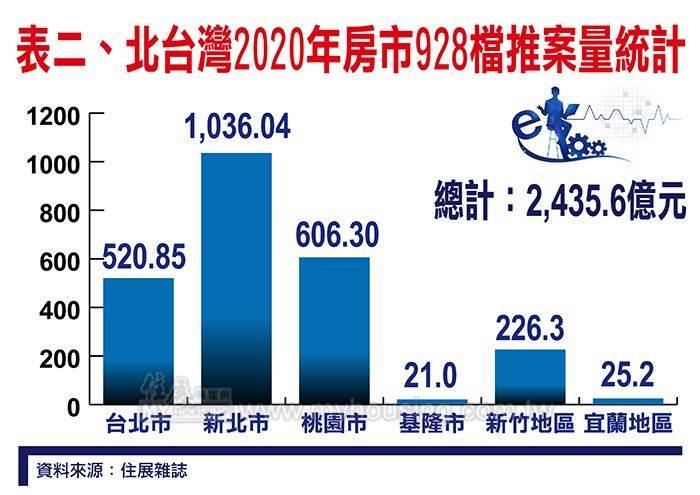 北台灣2020年房市928檔推案量統計