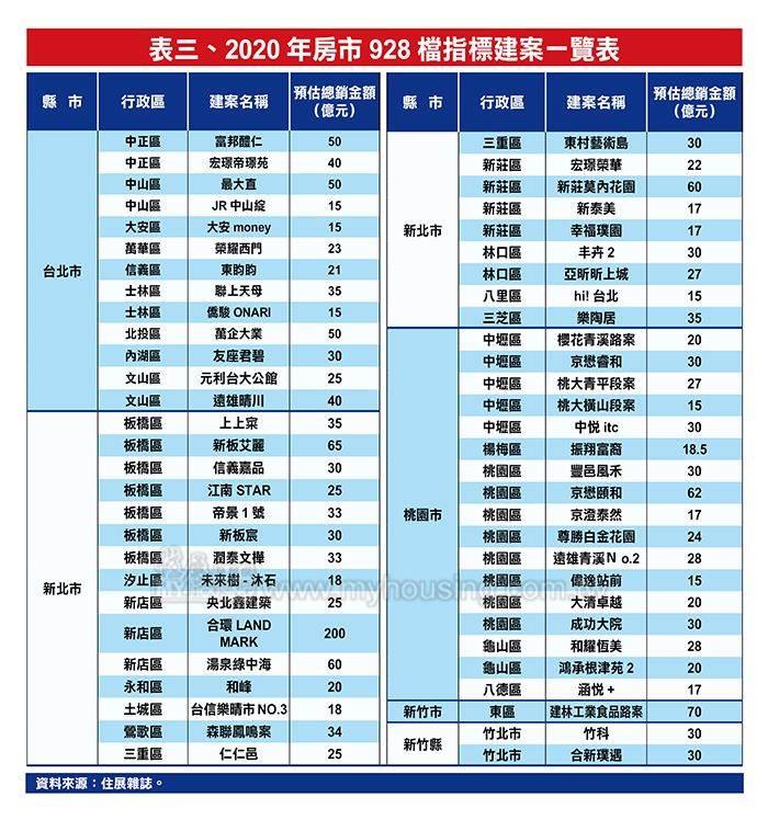 2020年房市928檔指標建案一覽表