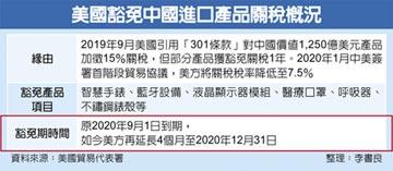 美進口陸部分商品 關稅豁免延長至年底