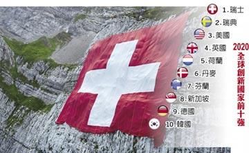 全球創新指數 瑞士續稱霸