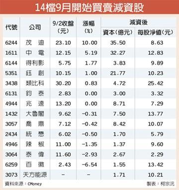9月大瘦身 14檔減資股登場