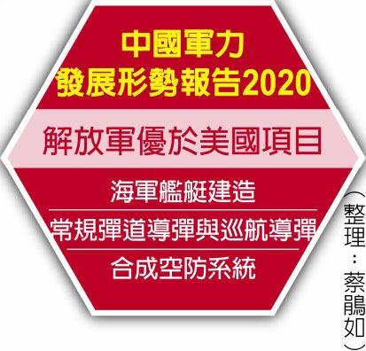 中國軍力發展形勢報告2020