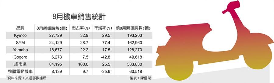 8月機車銷售統計