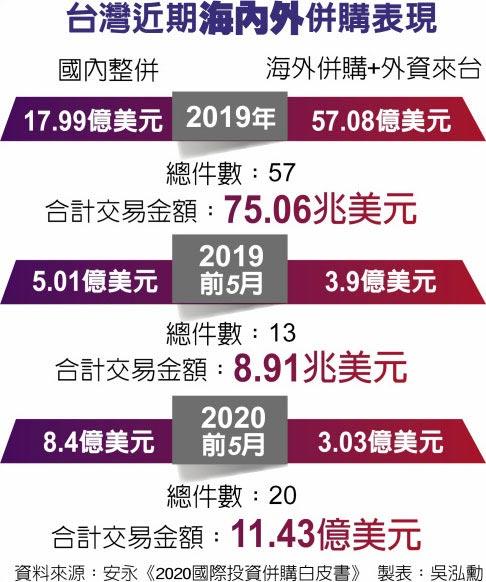 台灣近期海內外併購表現