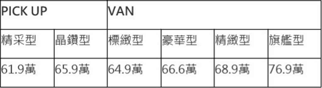 全新CMC ZINGER PICK UP講究登場,舊換新56.9萬起搶攻皮卡市場!