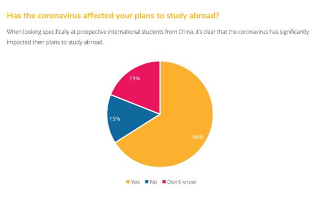 根據QS報告指出,有高達六成六的留學生受疫情影響。(圖片取自QS報告)