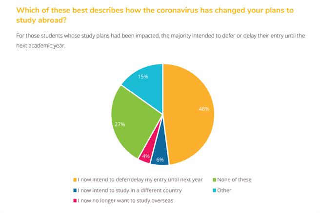 有將近五成的留學生決定將留學計畫延期,6%學生決定更改留學地點到疫情較輕微的國家、4%決定取消出國留學計畫。(圖片取自QS報告)