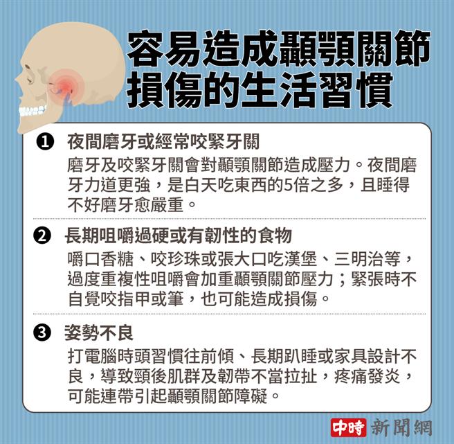 脫臼才是常態 避免「顳顎關節障礙」4大壞習慣別做