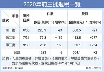 第三批退稅9月30日入帳 核退30億