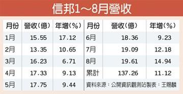 信邦上月業績續強 連6月成長