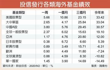 美、中股票基金 今年漲逾3成