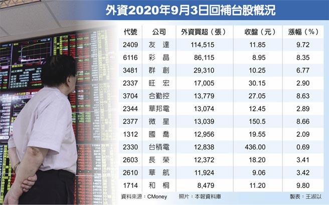 外資2020年9月3日回補台股概況