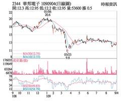 熱門股-華邦電 DRAM漲股價反彈