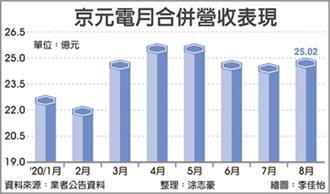 華為禁令衝擊 京元電8月業績僅小增