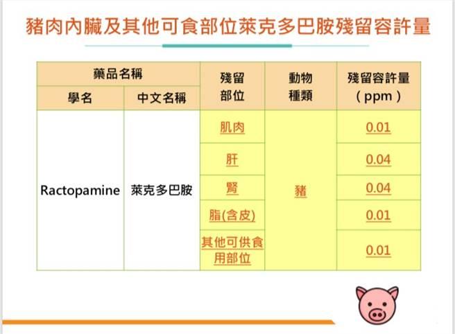 美豬瘦肉精容許殘留量,衛福部維持10ppb。(食藥署提供)