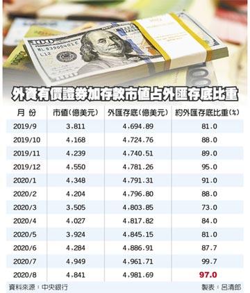外資約當外匯存底比率 8月回落