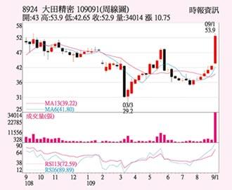 大田 股價高點可期