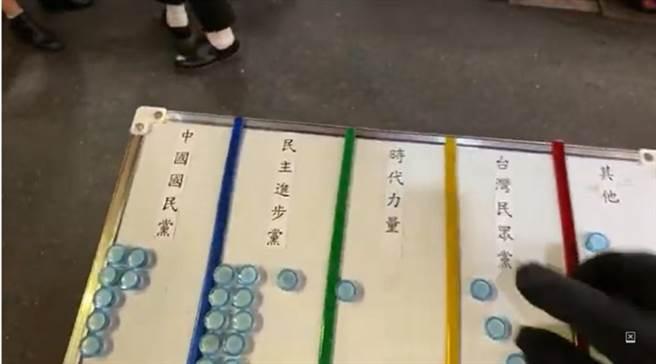 桃園孫先生在台北市饒河夜市進行政黨街頭民調,結果,民進黨以11票(33.67%)領先國民黨的7票(23.33%)、民眾黨的5票(16.67%)。(翻攝「桃園孫先生」YouTube)