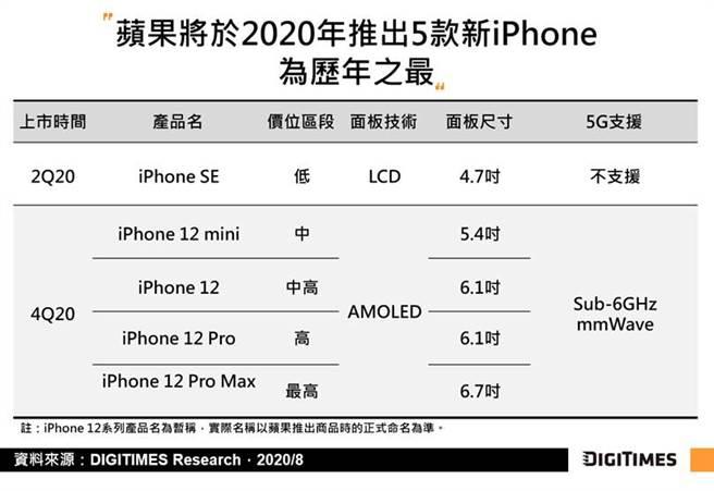新iPhone在2020年出貨量估至多6800萬台。(Digitimes提供/黃慧雯台北傳真)