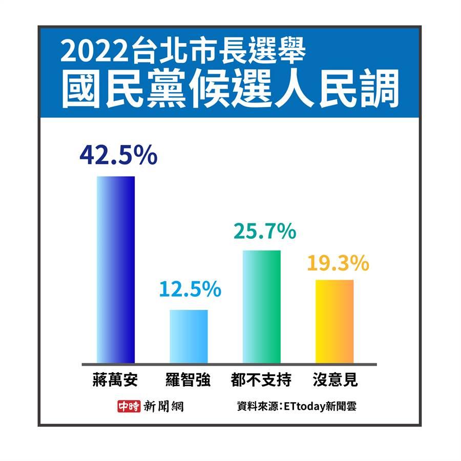 2022台北市長選舉國民黨候選人民調