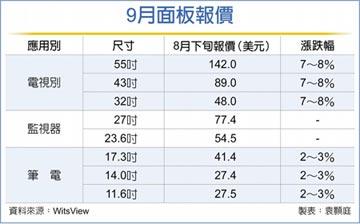 第3季價格飆漲 面板廠看旺