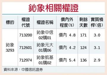權證星光大道-中國信託證券 鈊象 手遊業績展望樂觀