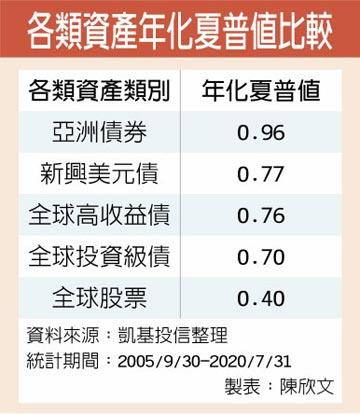 新興亞債跟漲抗跌 後疫首選