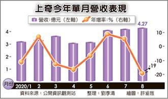 上奇雲端數位印刷 穩健成長 8月營收4.27億,月增3%