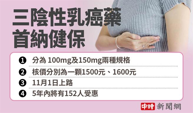 三陰性乳癌藥首納健保
