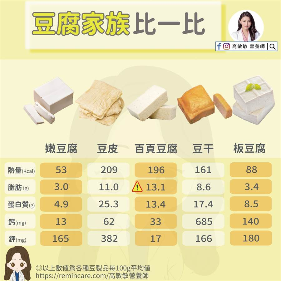 整塊全是油!營養師曝「豆腐熱量」排行。(圖/高敏敏營養師提供)