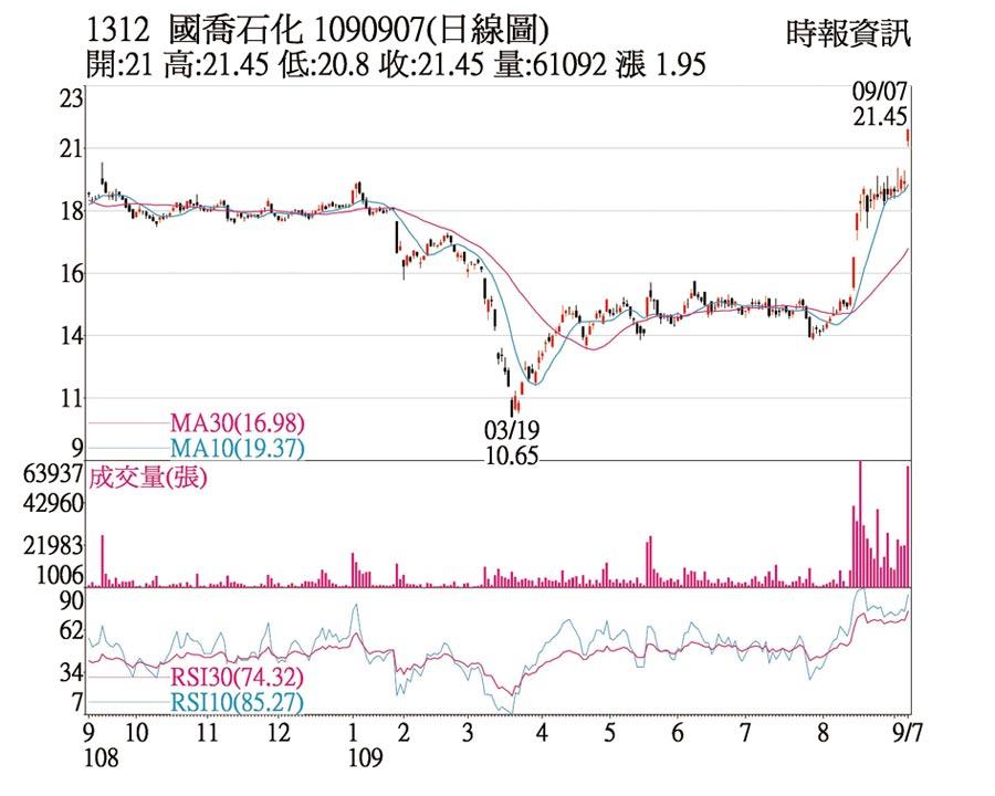 國喬(1312)1090907(日線圖)