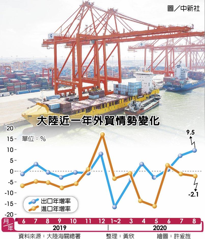 大陸近一年外貿情勢變化  圖/中新社