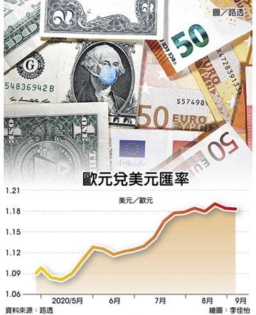 歐元強升 拉加德擬口頭干預