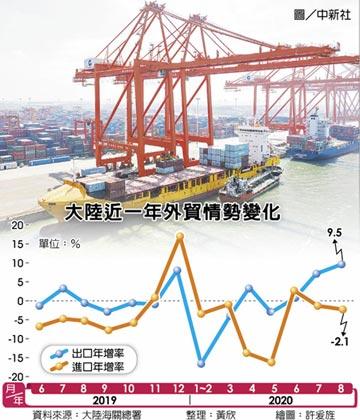 陸8月出口年增9.5% 遠勝預期