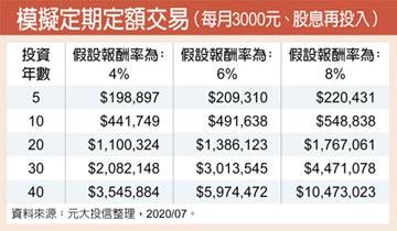 元大投信:高股息基金 複利威力大