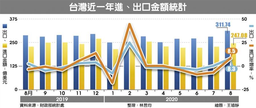 台灣近一年進、出口金額統計