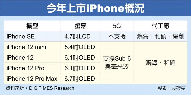 今年上市iPhone概況
