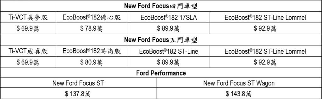 20.75年式Focus全車系售價