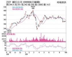 熱門股-國巨 營收報喜價漲量增