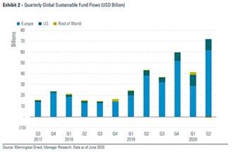 滙豐中華:資金淨流入永續投資創新高