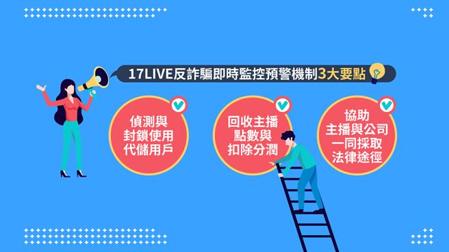 17LIVE三大反詐騙即時預警機制。(17LIVE提供/黃慧雯台北傳真)