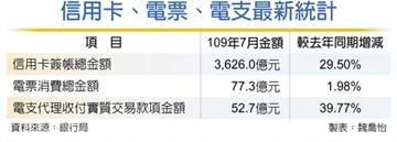 繳稅+三倍券發威 7月刷卡金 創 3,626億 新高