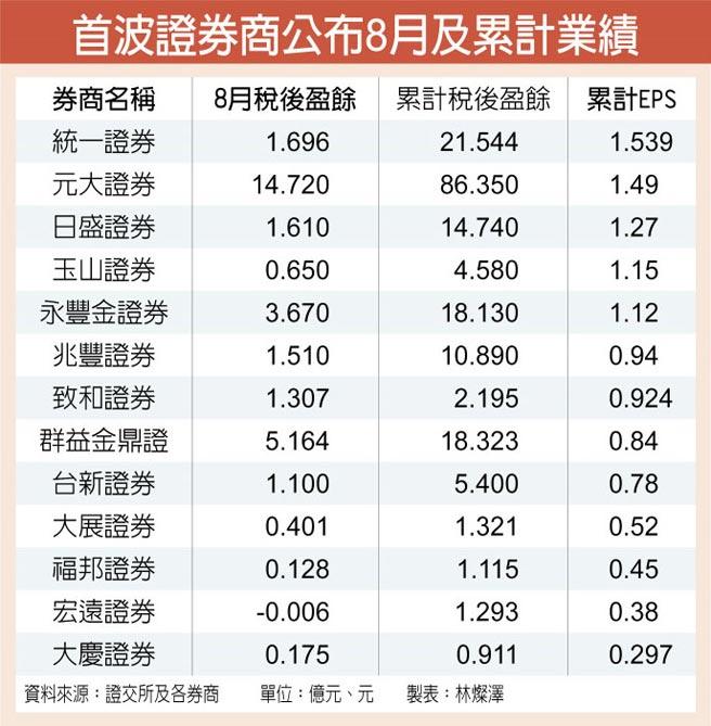 首波證券商公布8月及累計業績