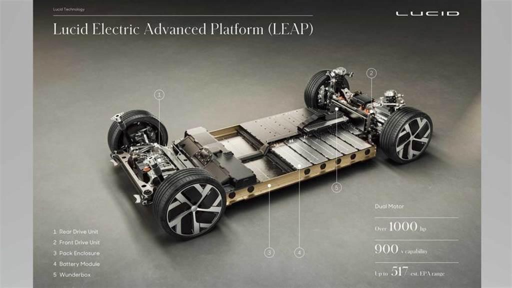 Lucid Air 頂規豪華電動車正式發表:動力科技驚豔突破,特斯拉終於遇到可敬對手