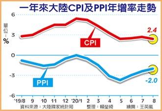陸CPI下PPI上 供給優於需求