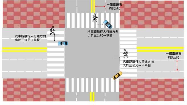 台北市警察交通大隊大力宣導行人、小客車等,在行駛十字路口時,必須要多加注意的安全守則。(台北警察交通大隊)
