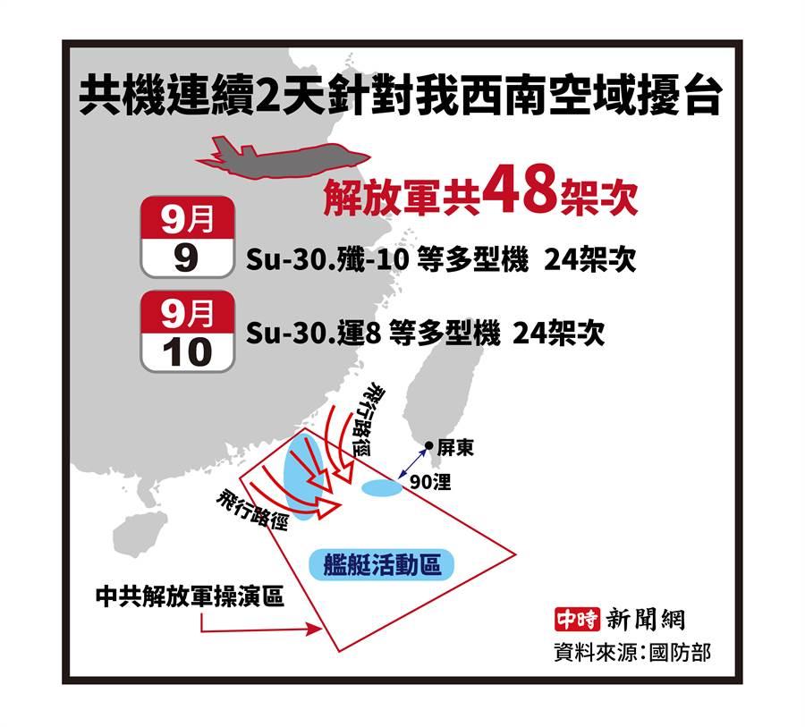 大陸共軍9、10日在西南海空域演訓示意圖