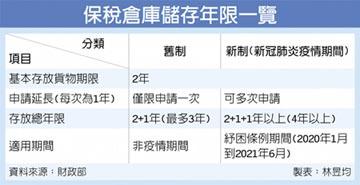 保稅貨物存倉期限 可申請延長