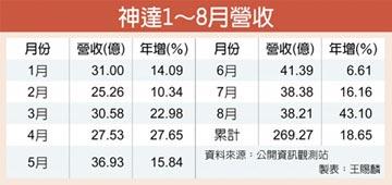 神達8月營收 年增逾四成