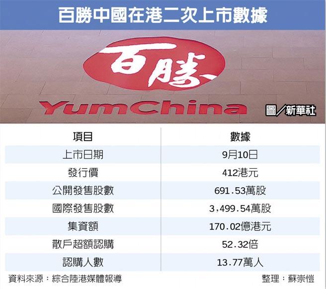 百勝中國在港二次上市數據  圖/新華社
